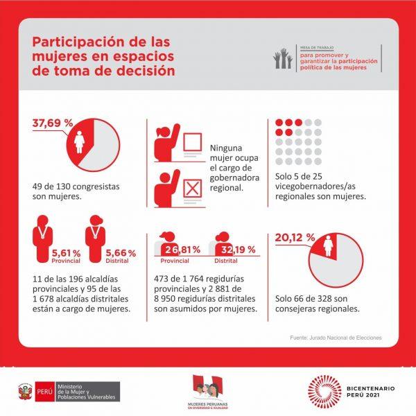 Participación de las mujeres en espacios de toma de decisión